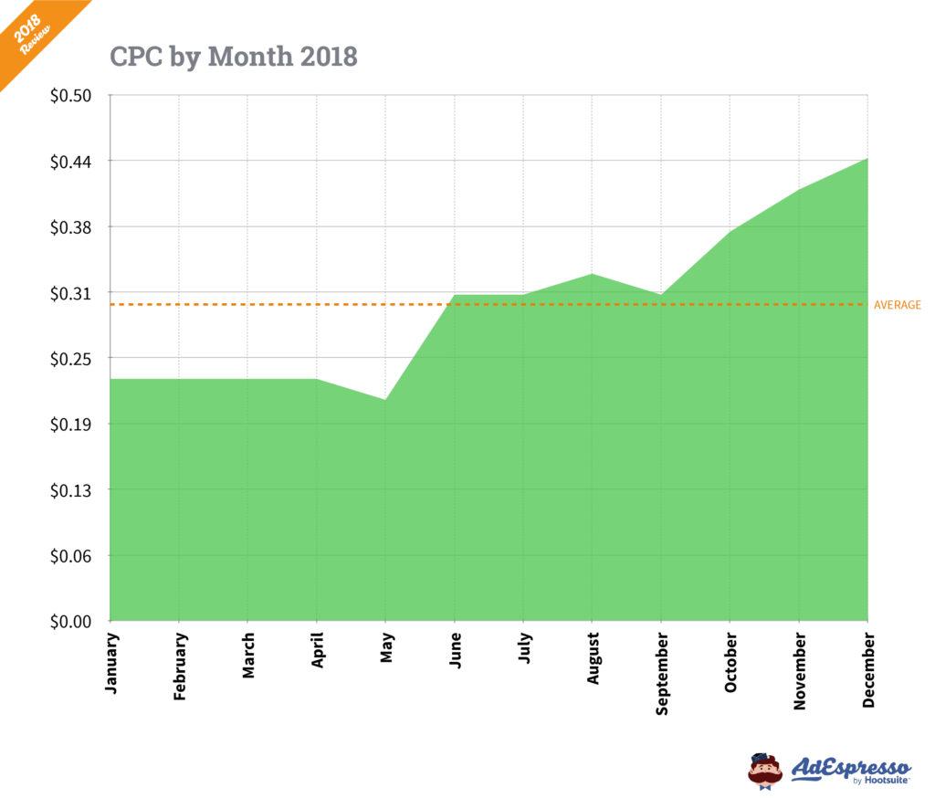 Costo por clic por meses 2018 Facebook ads