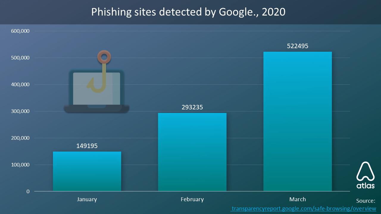 Detected Phishing sites
