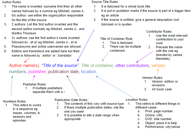 how to cite sources in mla citation format mendeley 1 core components