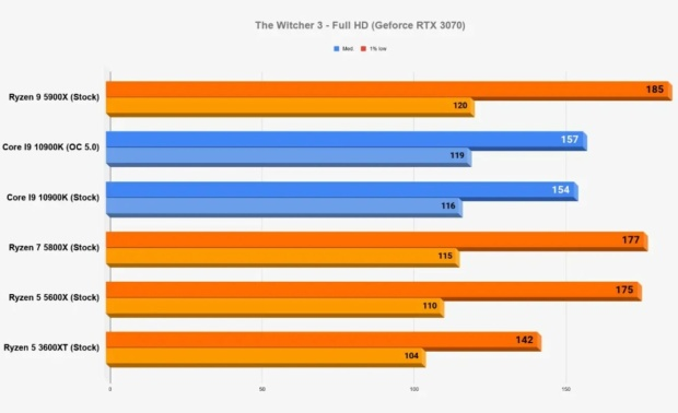 AMD Ryzen 5000 Series Performance Chart