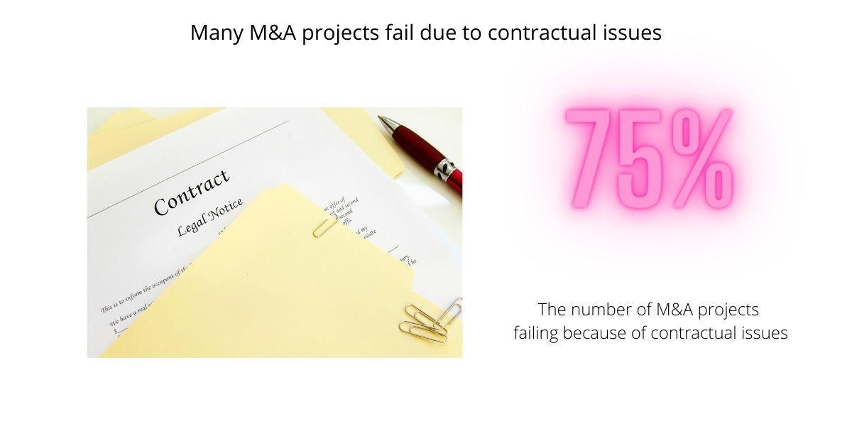 M&A and due diligence: Contract analytics