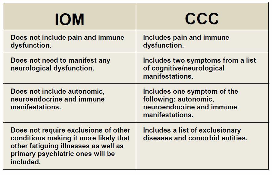 CCC IOM comparison chart.JPG