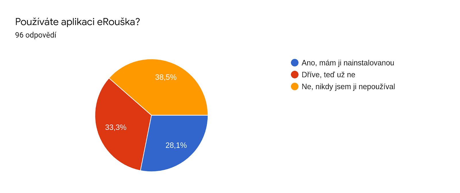 Graf odpovědí Formulářů. Název otázky: Používáte aplikaci eRouška?. Počet odpovědí: 96 odpovědí.