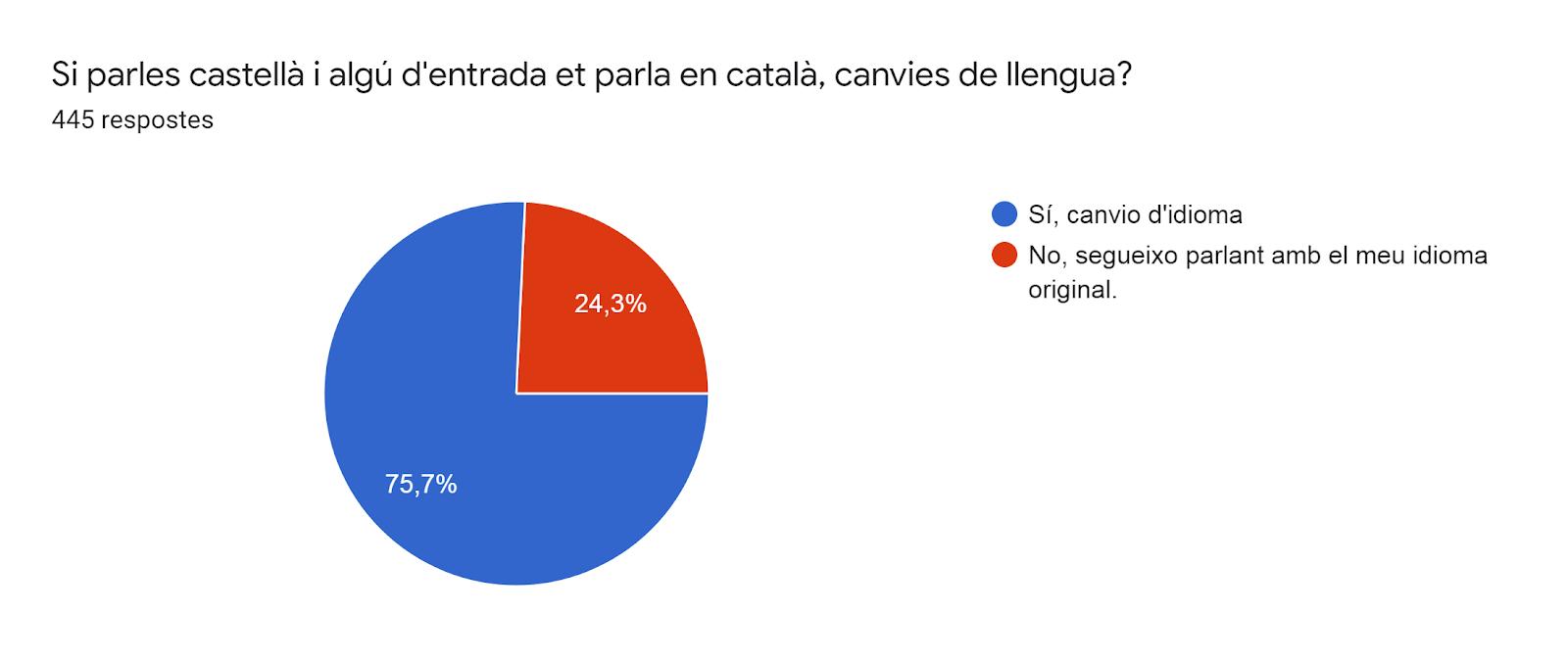 Gràfic de respostes de Formularis. Títol de la pregunta: Si parles castellà i algú d'entrada et parla en català, canvies de llengua?. Nombre de respostes: 445 respostes.