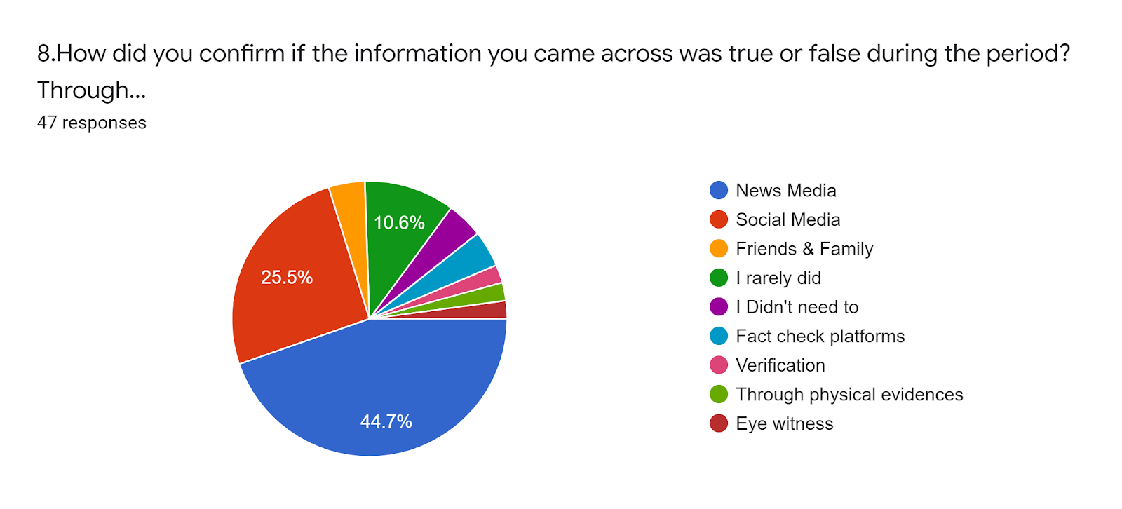 Forms response chart. Question title: 8.How did you confirm if the information you came across was true or false during the period? Through.... Number of responses: 47 responses.