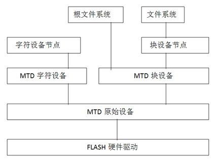 樂在其中Programmer: Introduction of MTD NAND flash