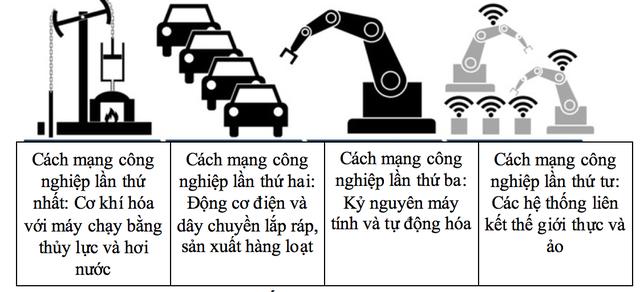 Các lĩnh vực chính của các cuộc cách mạng công nghệ