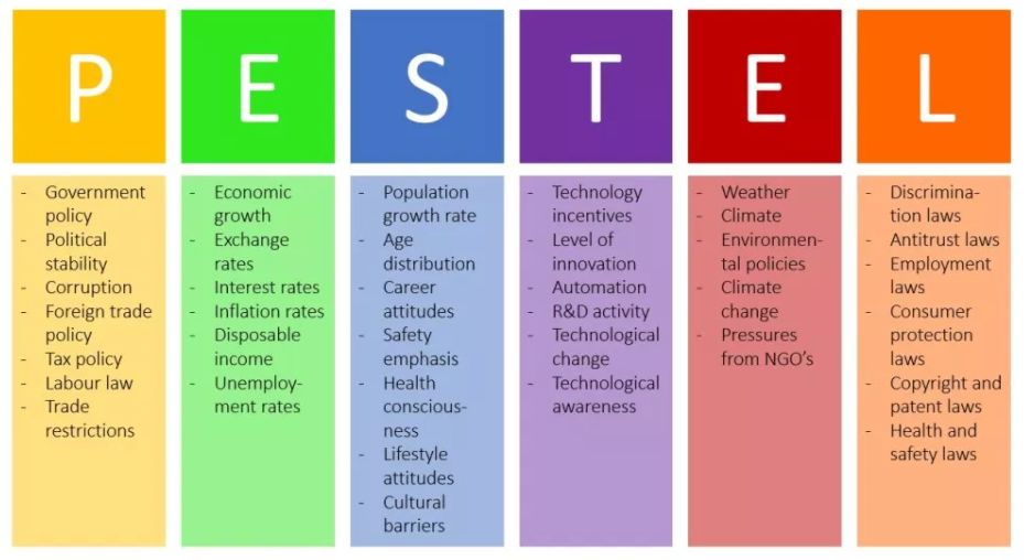 PESTEL in hr strategy to understand external factors affecting the company
