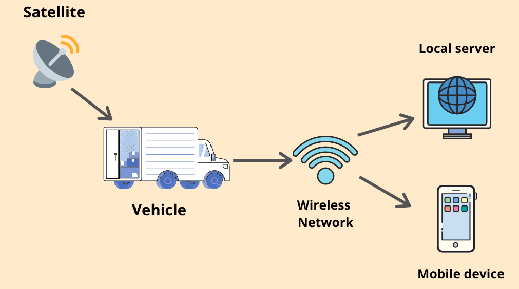 how-does-fleet-tracking-work