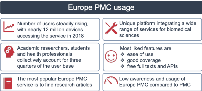 Blog - Europe PMC: Measuring the value and impact of Europe PMC