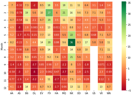 heatmap with lines