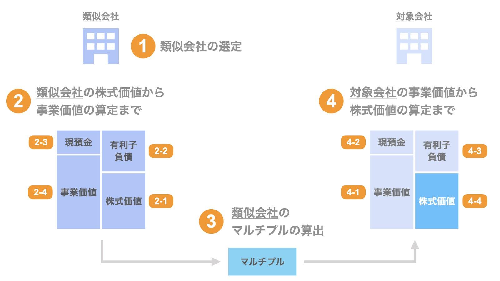 マルチプル法の株式価値の算定プロセス