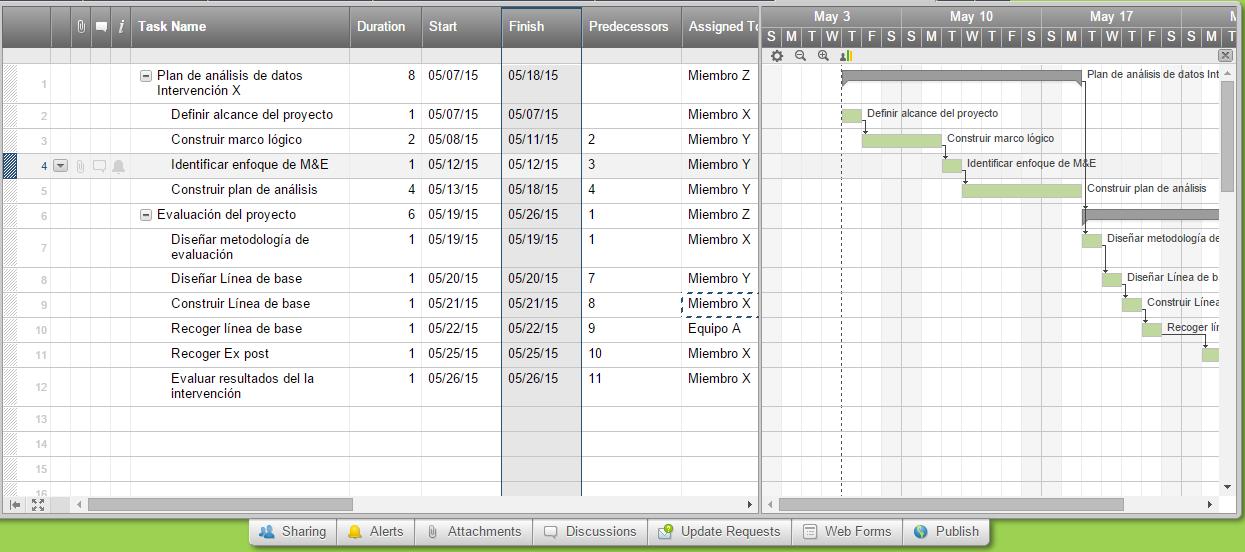 M&E - Proceso de Plan de Monitoreo y Evaluación (plantilla) - LAC ...