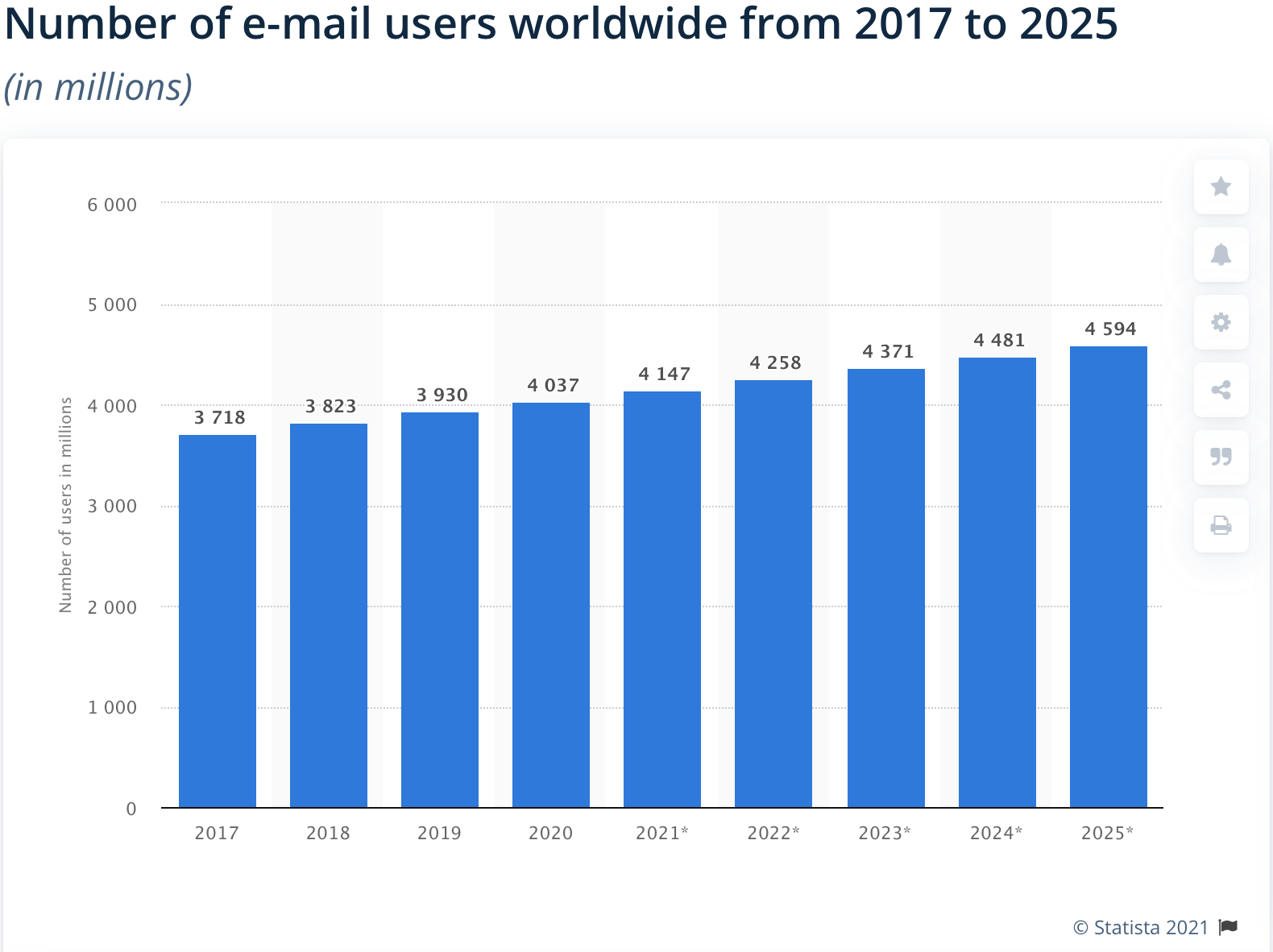 Statistic of number of email users worldwide by Statista
