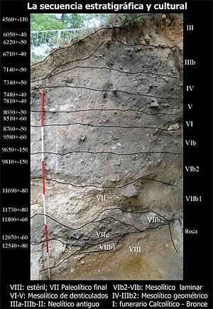 Secuencia estratigráfica de Atxoste, fuente Alfonso Alday
