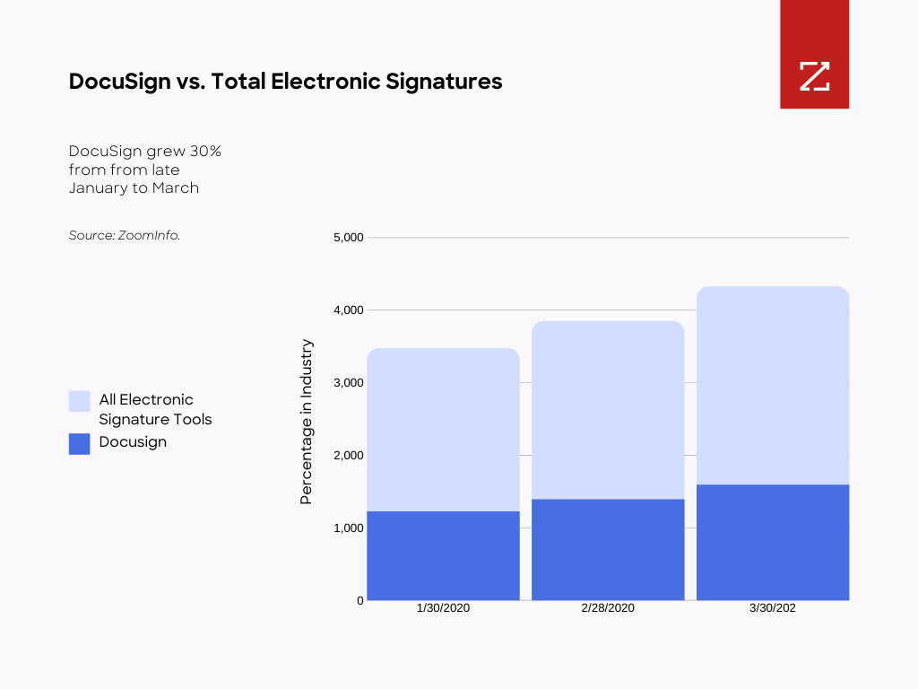 Chart showing adoption of DocuSign vs. Total Electronic Signature platforms.