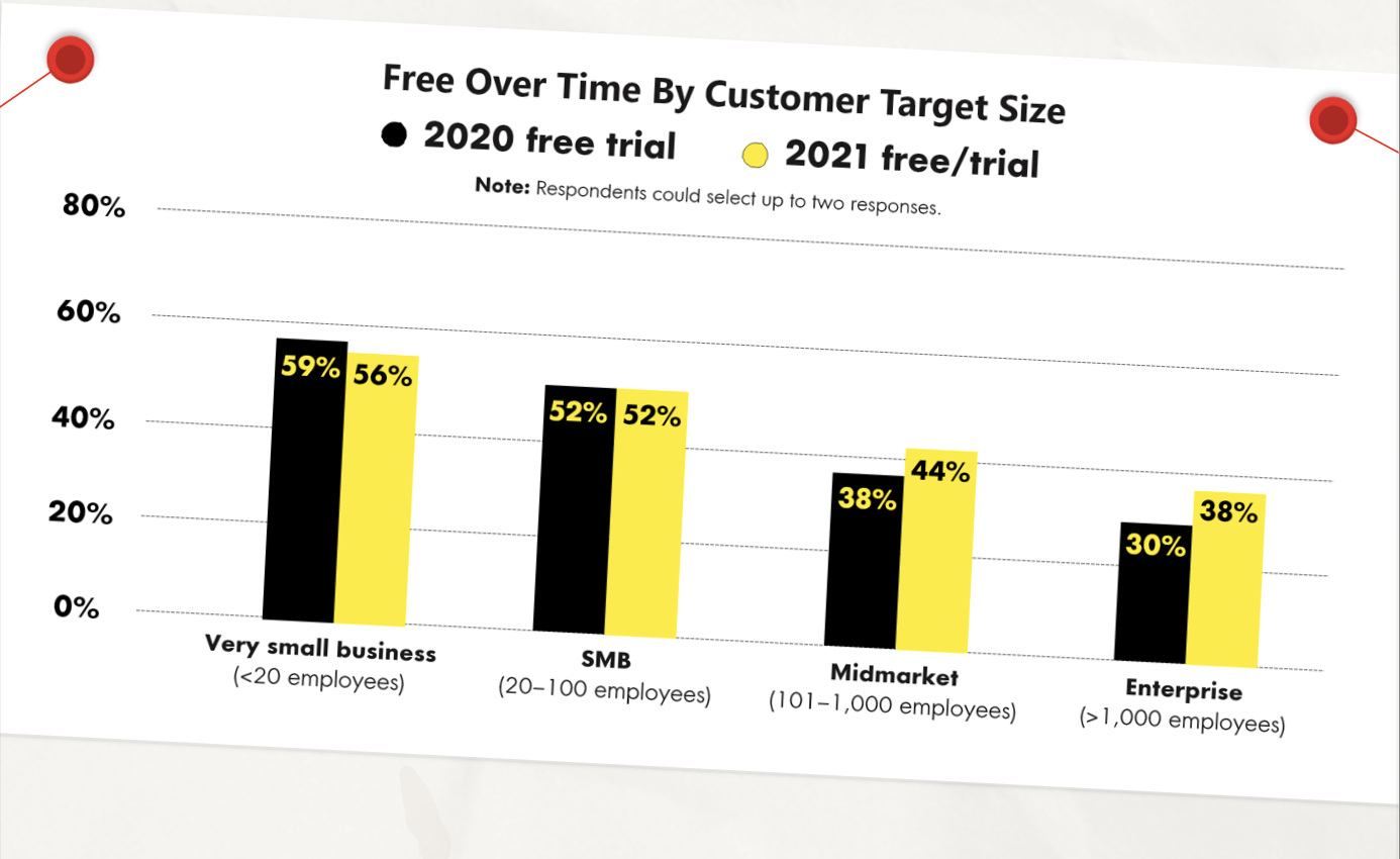 free over time by customer target size