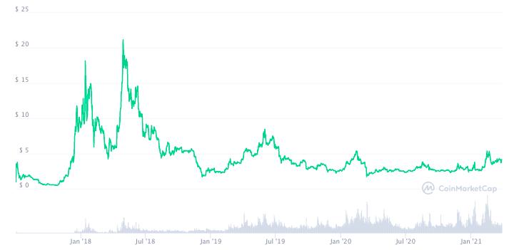 График цены EOS с момента старта продаж монеты.