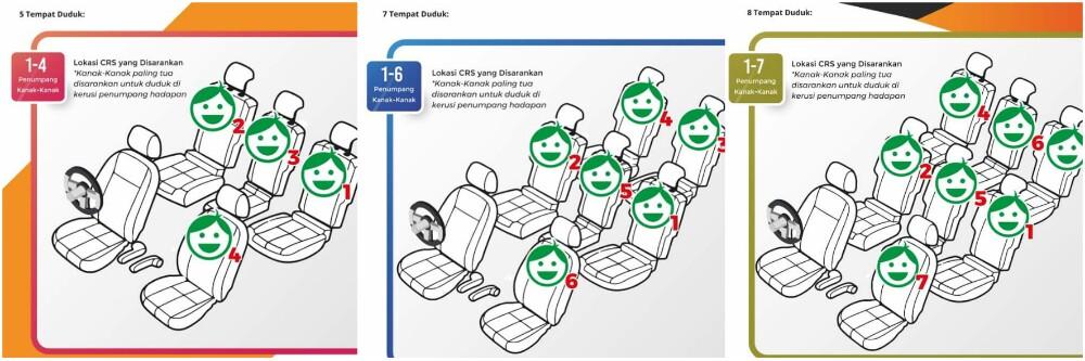 kerusi keselamatan kanak-kanak di Malaysia mengikut garis panduan MIROS