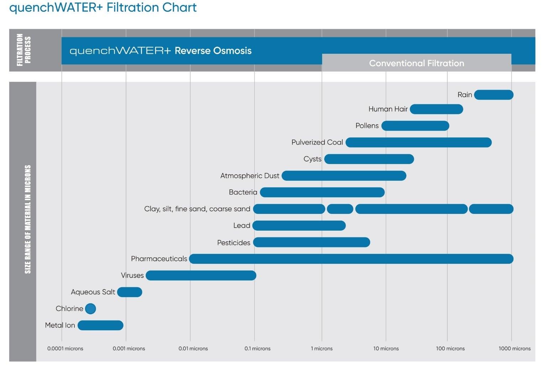 tabla de filtración quenchWATER +