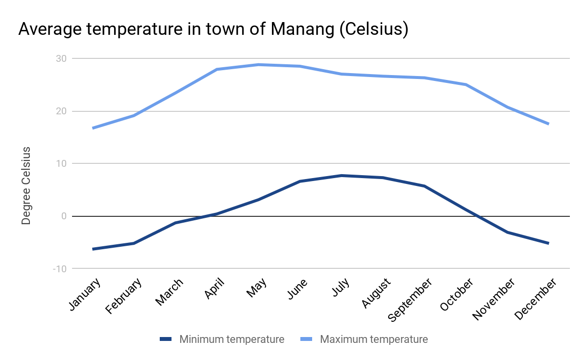 average monthly temperatures for the town of Manang
