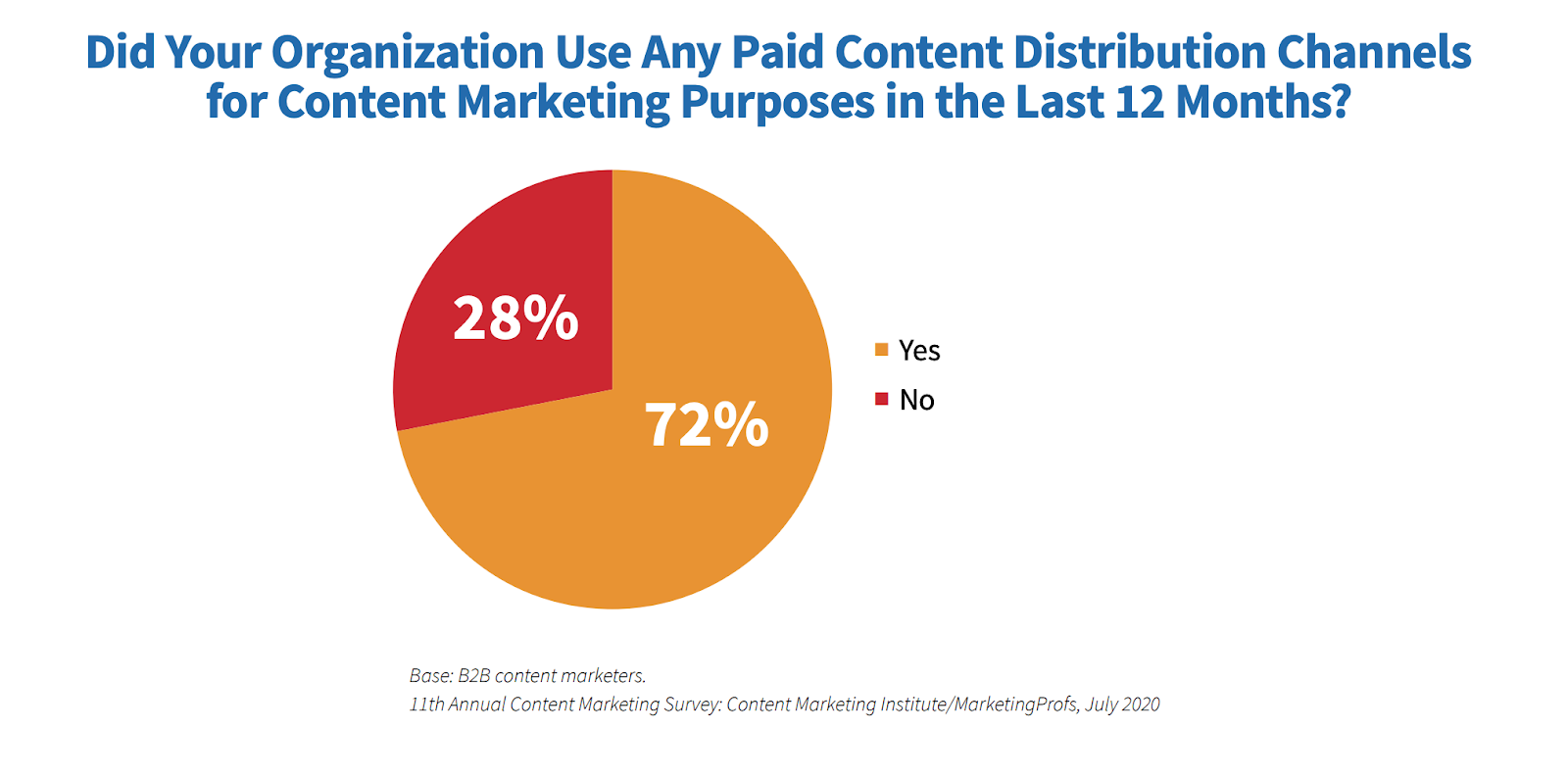 Did your organization use any paid content distribution channels for content marketing purposes in the last 12 months