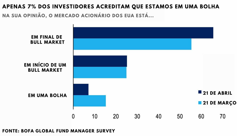 Pesquisa: quantos acham que o mercado está em bolha