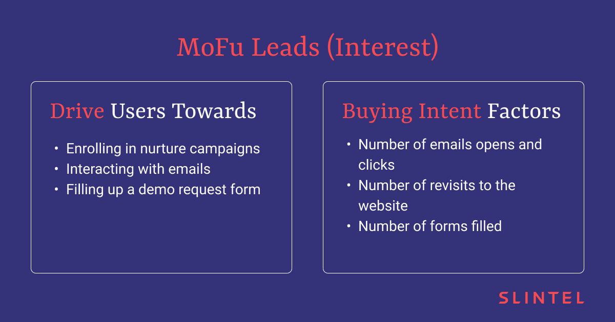 Buying Intent Factors for Middle-of-the-Funnel Leads