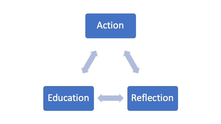 Three boxes in a triangle formation, labeled Action, Education, and Reflection, with arrows pointing between each.