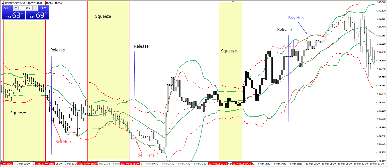 Keltner and bollinger bands strategy
