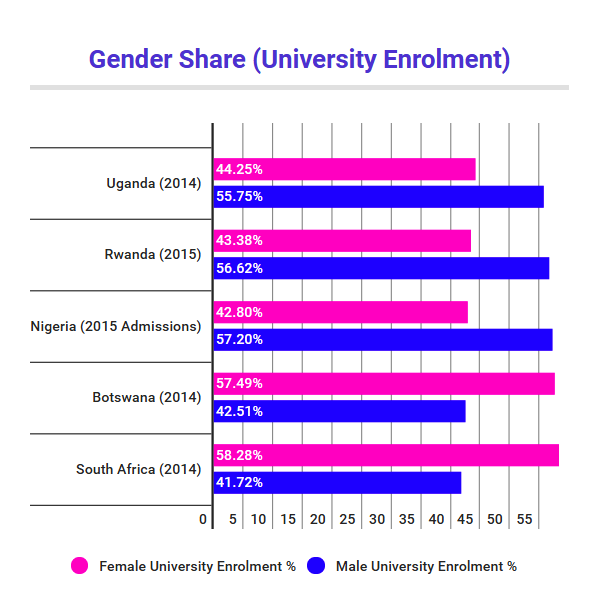Gender Univ. Enrolment.png