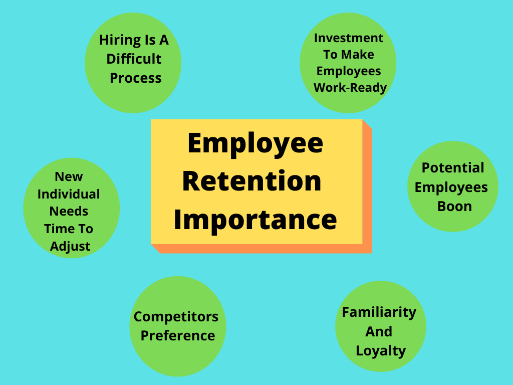 12 Best Strategies For Retention Of Employees: Effective Ways To Prevent Talent Loss