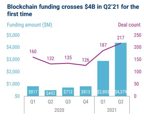 Investimentos em empresas de blockchain ultrapassa os US$4 bilhões