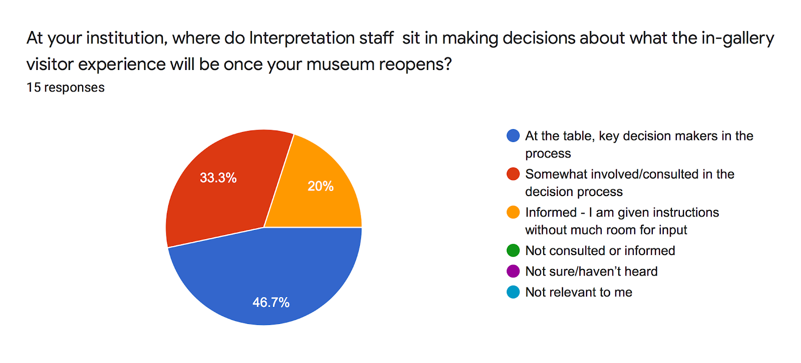 Forms response chart. Question title: At your institution, where do Interpretation staff  sit in making decisions about what the in-gallery visitor experience will be once your museum reopens?. Number of responses: 15 responses.