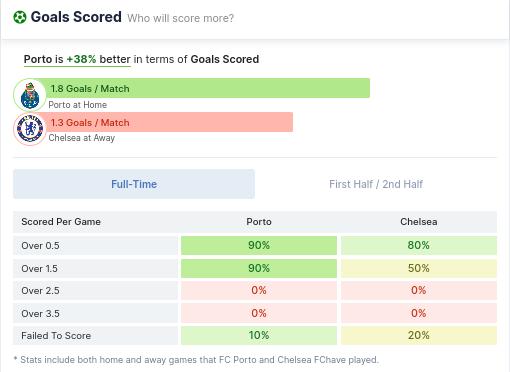 Goals Scored - FC Porto vs Chelsea