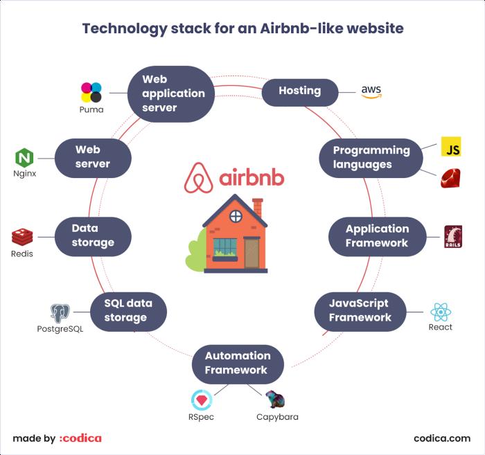 5 pași pentru a crea un serviciu de închiriere precum Airbnb