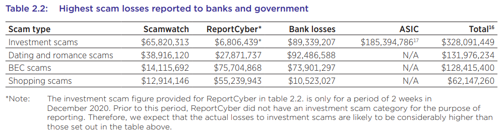 Table of data points listing highest scam losses that have been reported.