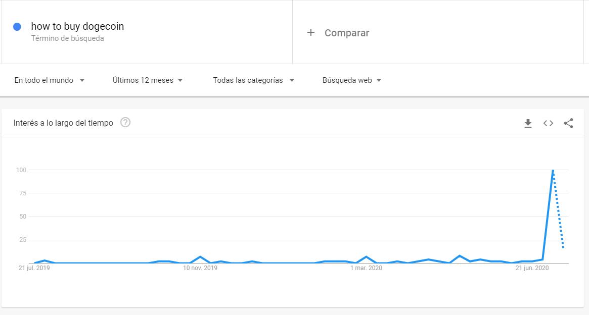 Interés en la búsqueda ''how to buy dogecoin''. Fuente: GoogleTrends