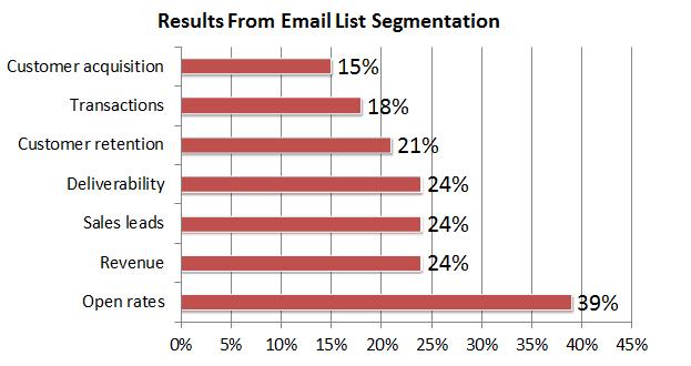 Email List Segmentatin Results