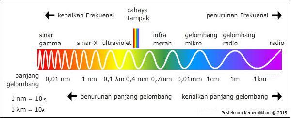 Pemanfaatan dan Bahaya Radiasi Elektromagnetik