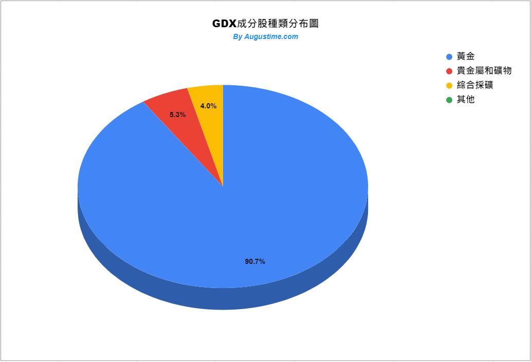美股GDX,GDX stock,GDX黃金,GDX ETF,GDX成分股,GDX持股,GDX股價,GDX配息,GDX stock price,