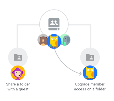 Share a folder with non-members and give members upgraded access on folders