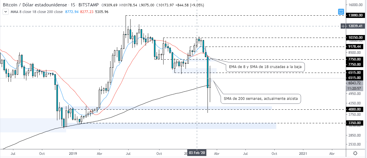 , Bitcoin price waiting for another drop, Forex-News, Forex-News