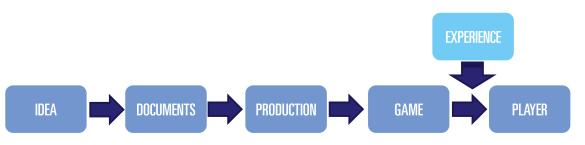 ProcessWithExp