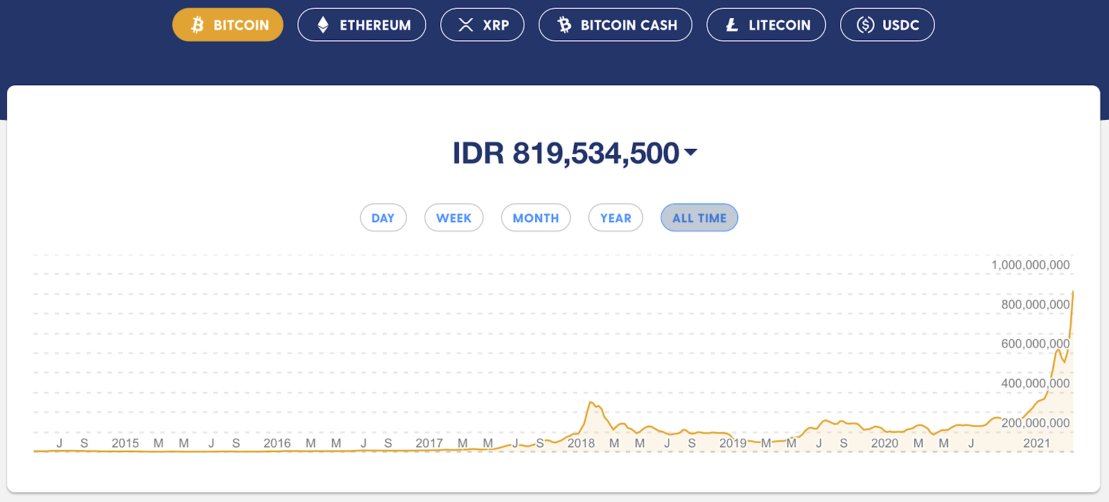 Perkembangan Harga Bitcoin sejak awal (Rp)