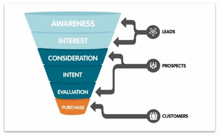 Phễu tiếp thị phù hợp với hành trình của người mua để thu hút nhiều khách truy cập trang web hơn
