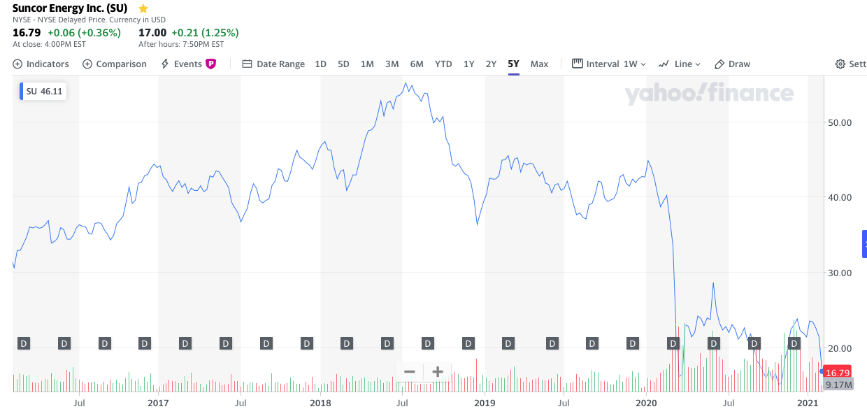 Suncor Energy Stock Price 5 Year Chart