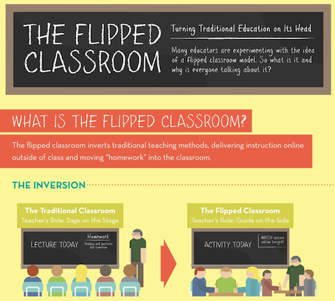 Education using technology: Flipped classroom model