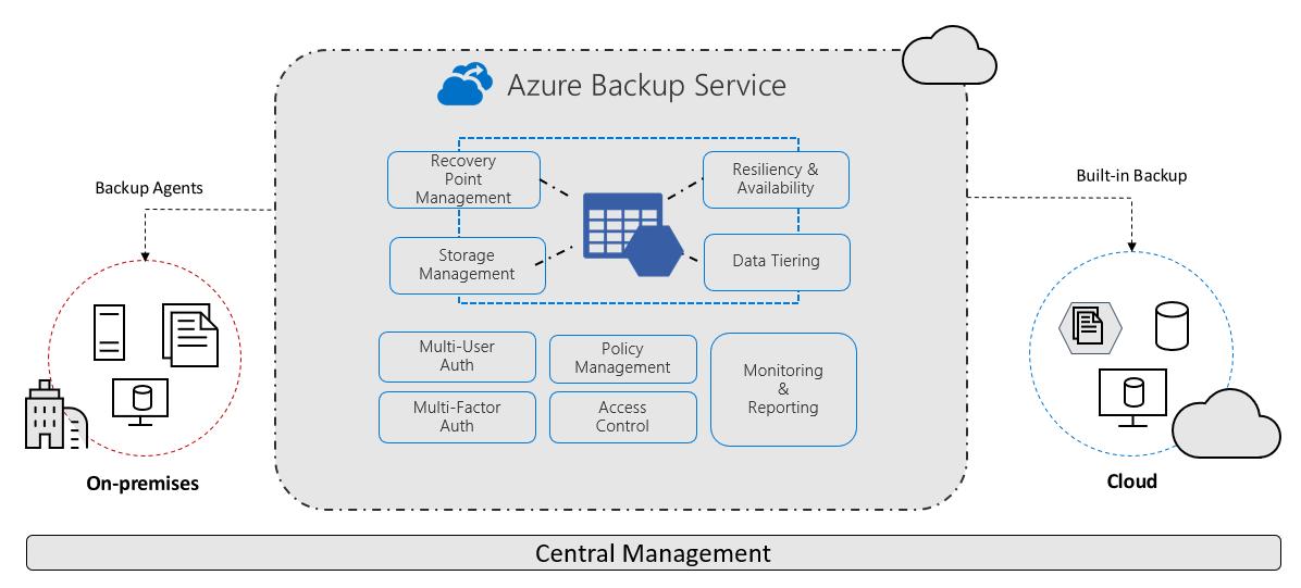What is Azure Backup? - Azure Backup   Microsoft Docs
