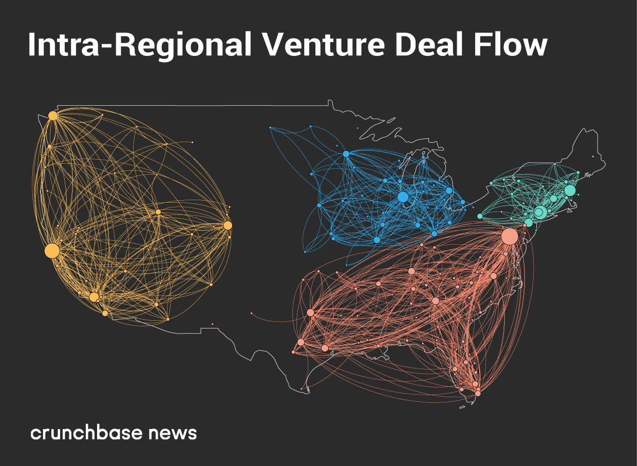 Intra-regional venture deal flow according to Crunchbase. Geographic hubs like San Francisco and New York are visualized and connected to major networking routes in other investment hubs.
